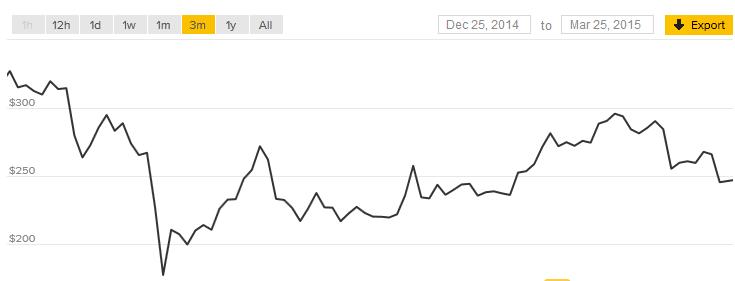 De Bitcoin koers ontwikkeling (en historie) in 1 grafiek weergegeven.